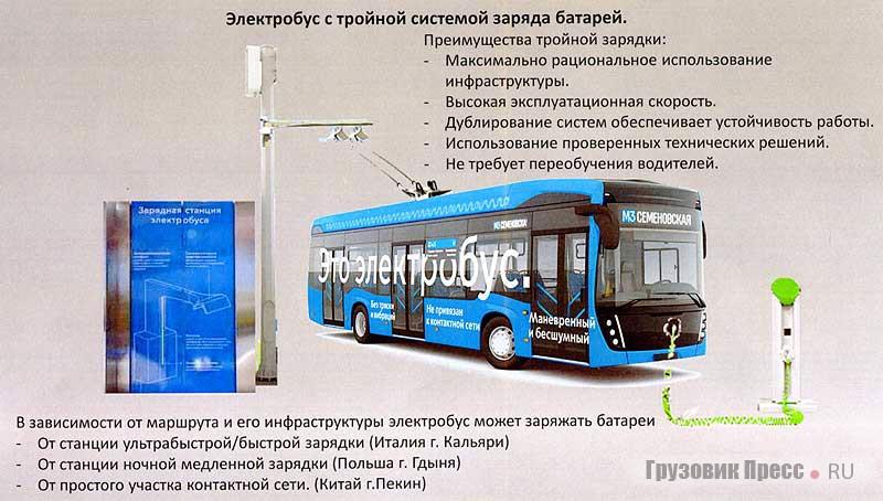 Elektrobus s trojitým způsobem nabíjení. Má vůbec smysl? (autor: Gruzovik Press).