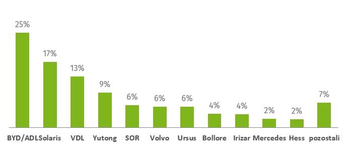 Podíl v oblasti elektrobusů. Z uvedených dat není zřejmé, zda jsou zahrnuty do výčtu také trolejbusy. (zdroj: Solaris Bus & Coach)