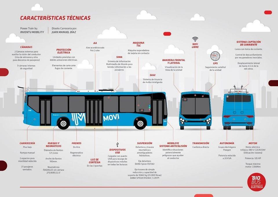 Nákres nového trolejbusu. (zdroj: Buses Rosarinos)