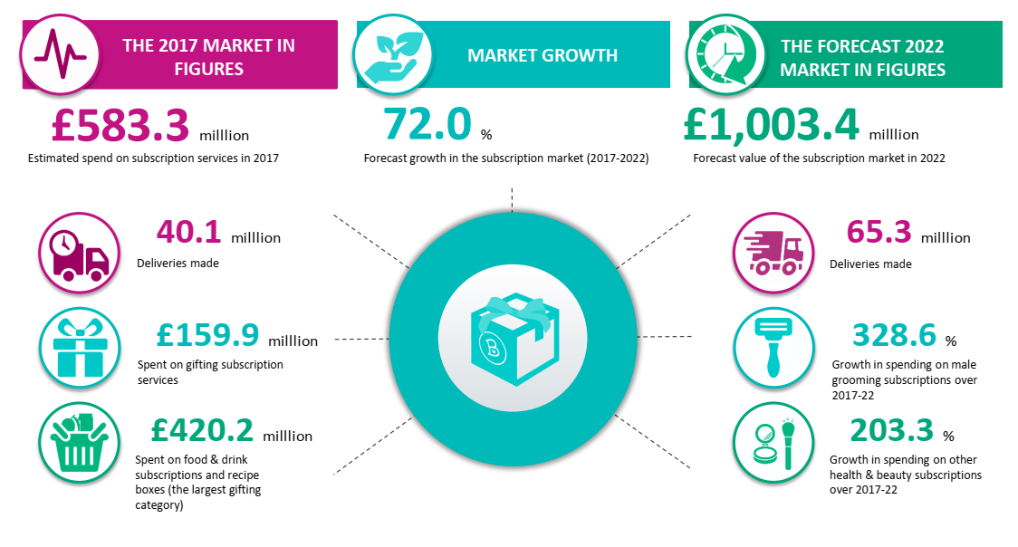 Subscription Box business predicted to grow to +£1b in 5 years