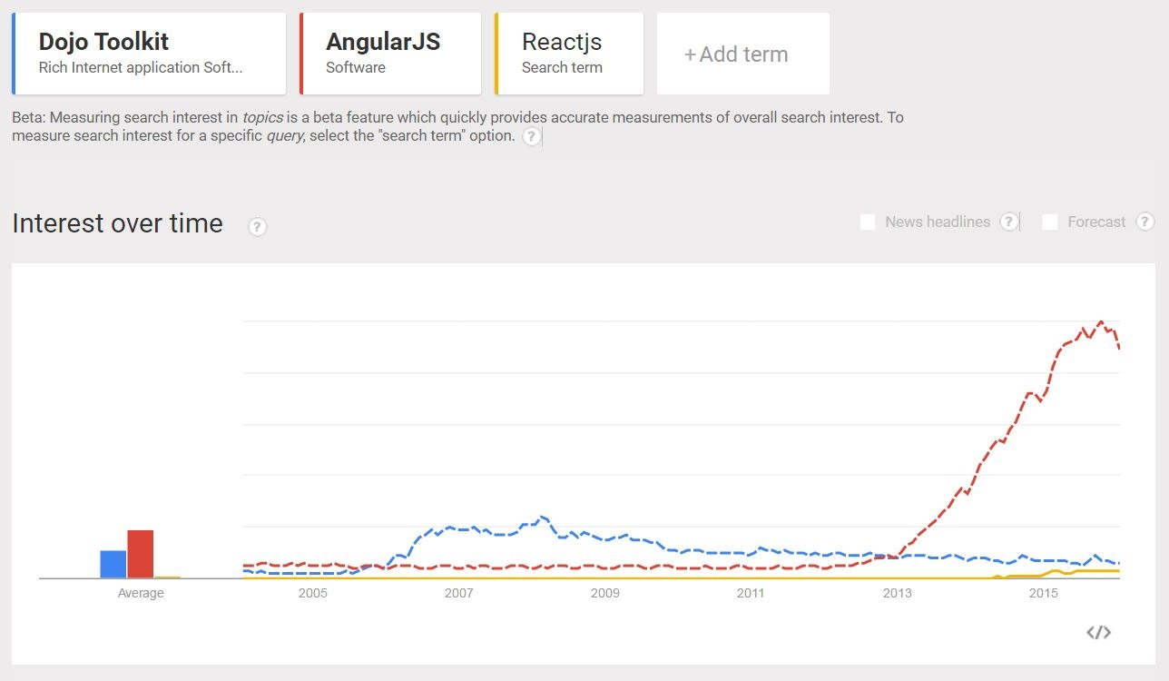 This graph      compares search terms of Dojo Toolkit, AngularJS and      ReactJS      over time.