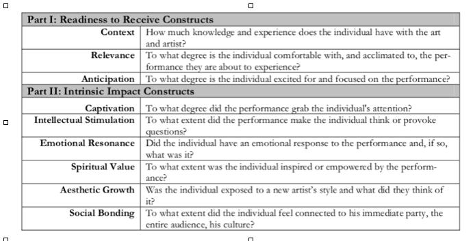(Brown, A.S. & Novak-Leonard, J.L. 2007: P23).