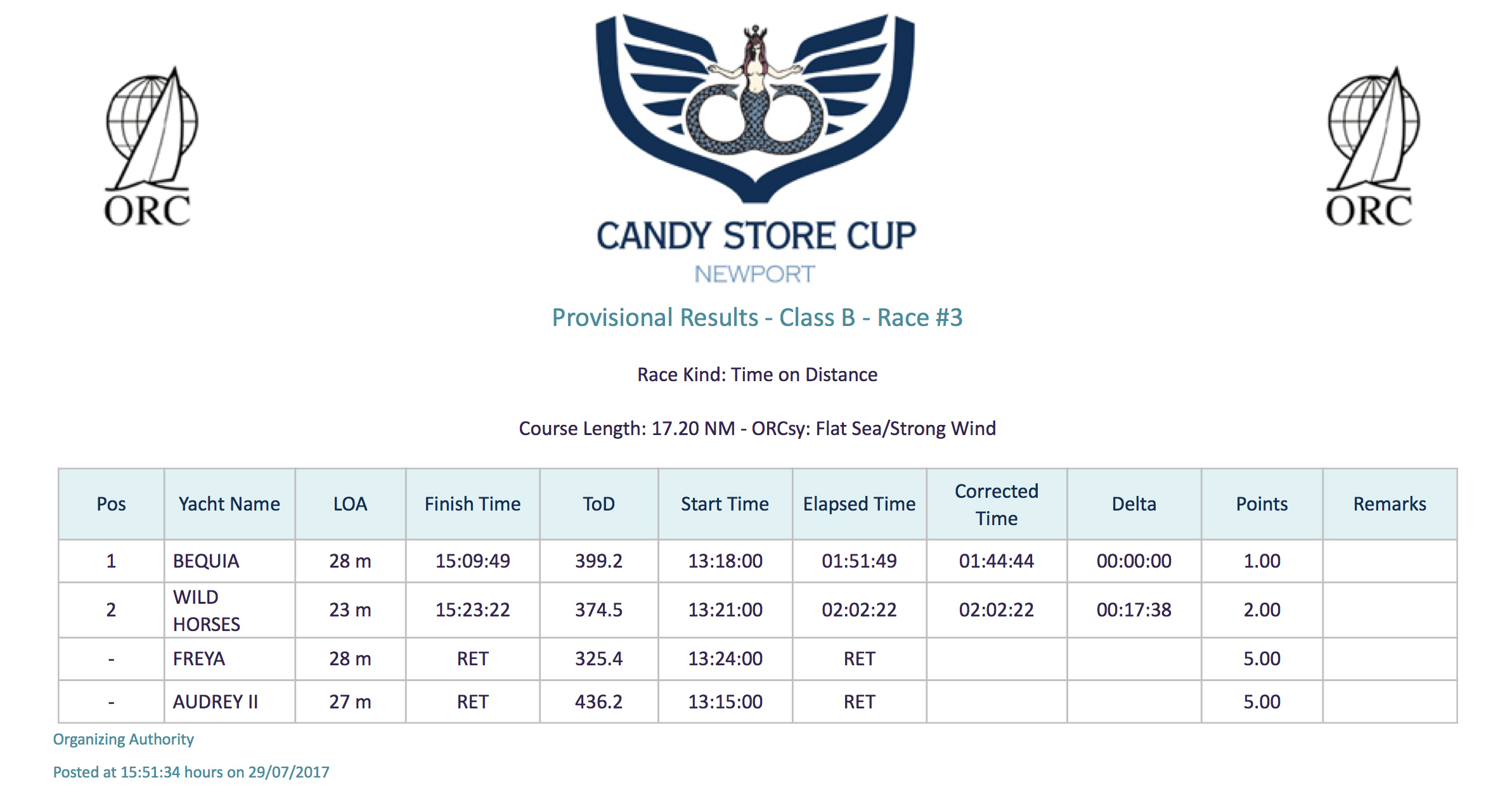 Candy Store Cup - Race 3 Results, Class B