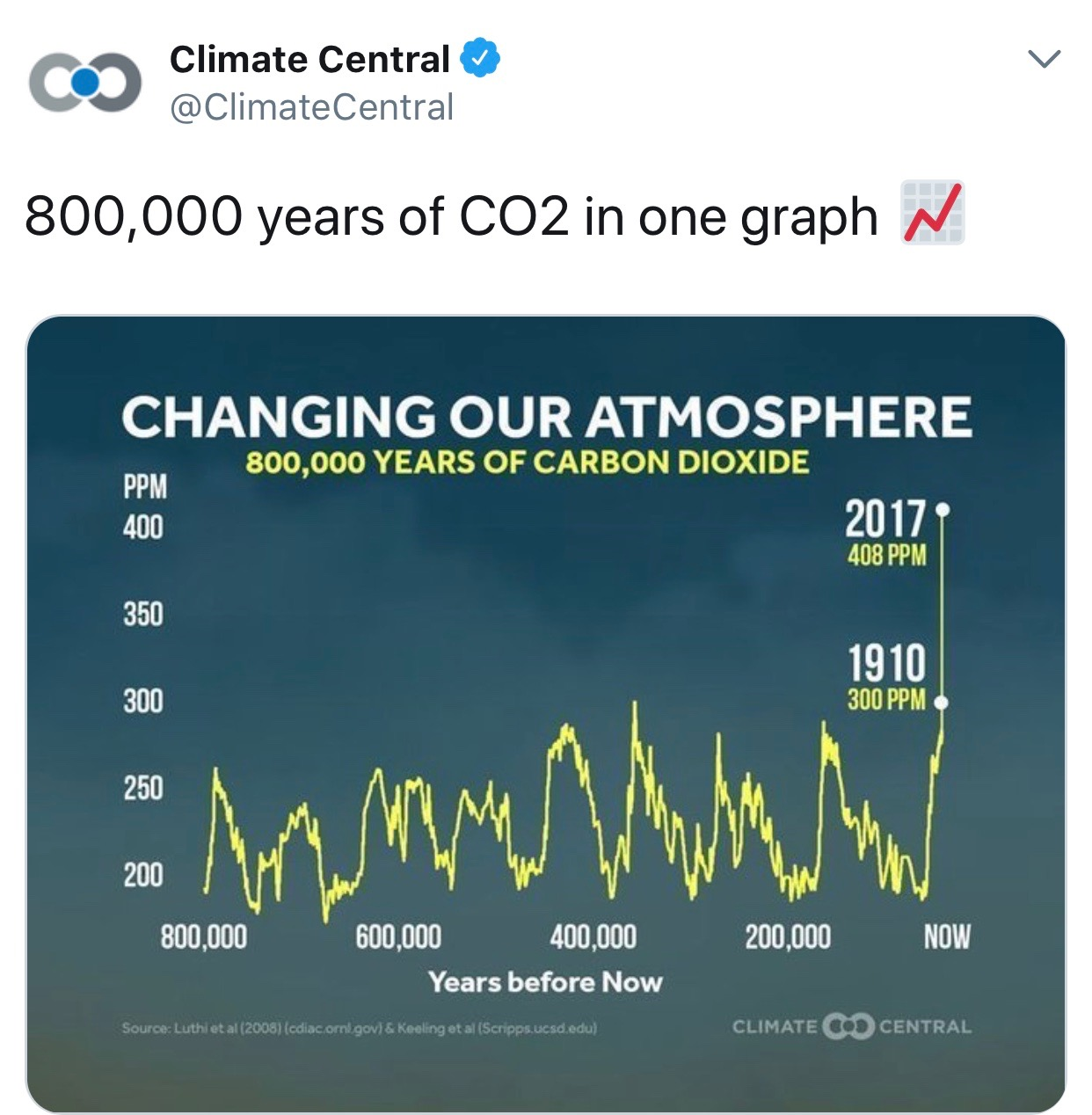 Although they have fluctuated over time, CO2 levels remained under 300 parts per million (PPM) for the past 800,000 years until about 1900. Since then they have soared by about 60%. This rapidity of change is unprecedented in the history of the earth.