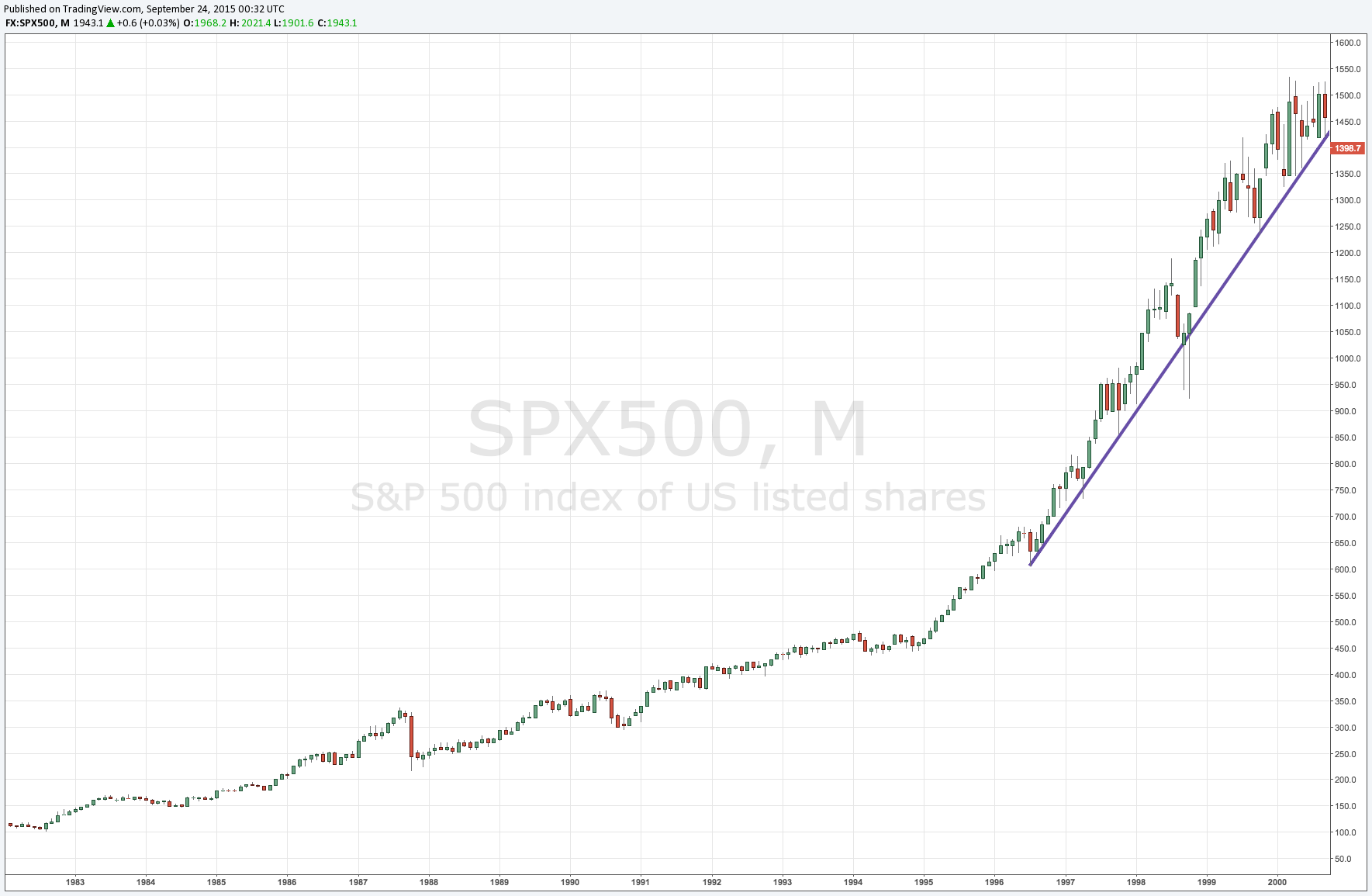SPX 1996-2000