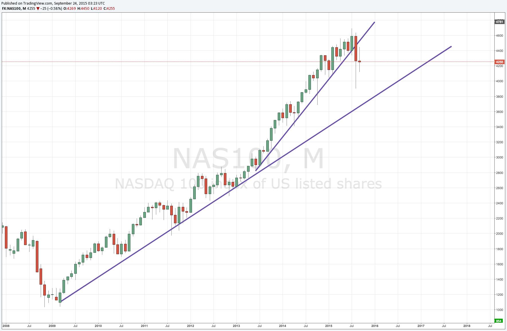 Nasdaq 2015 Trend Break
