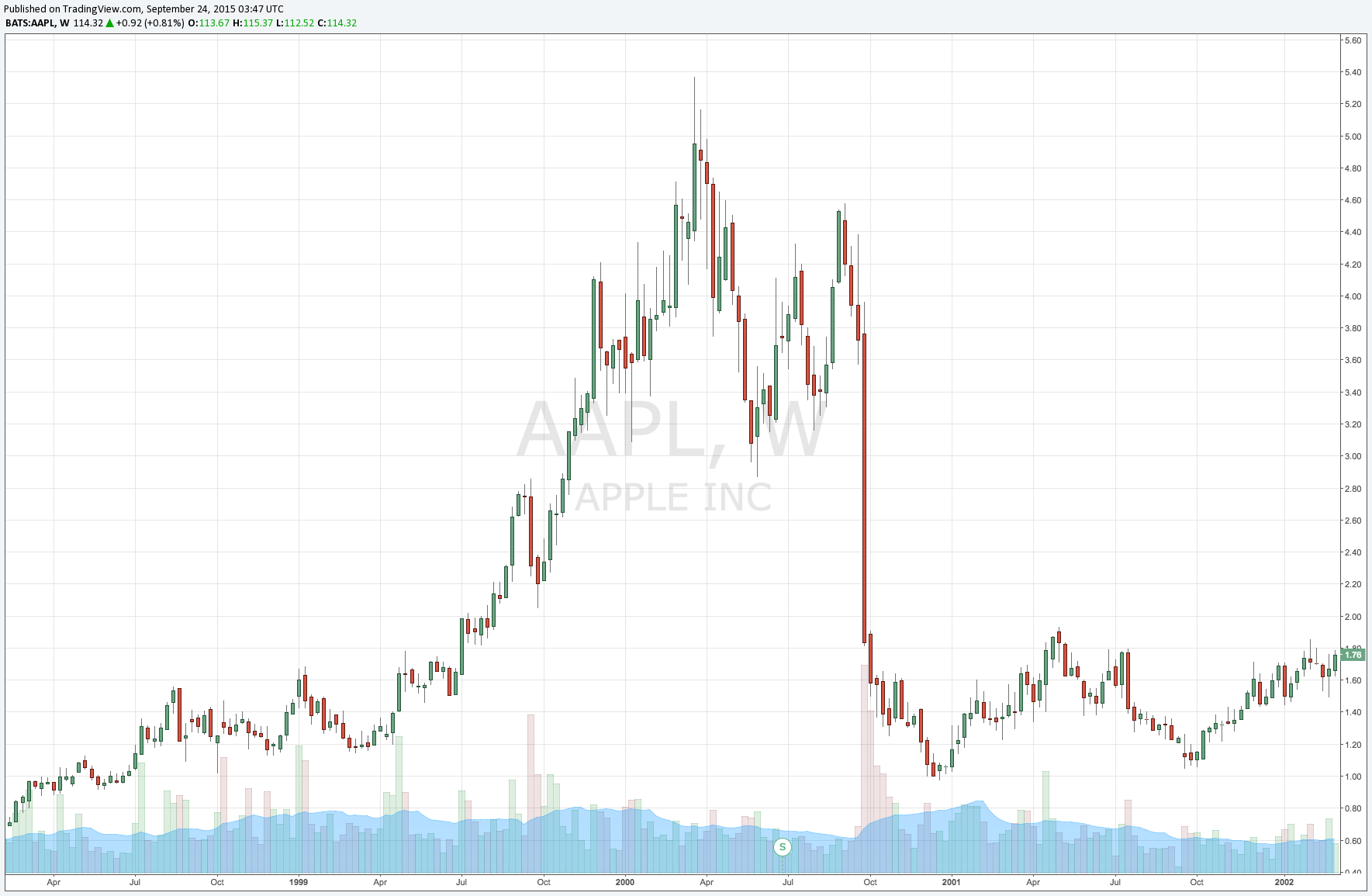 AAPL Bubble.png