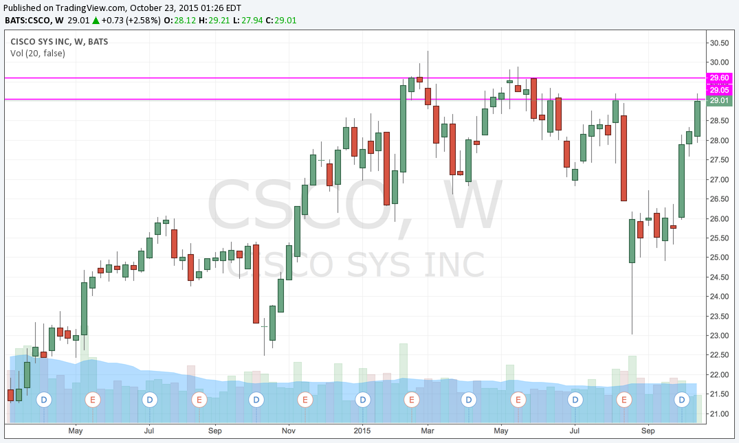 CSCO Weekly