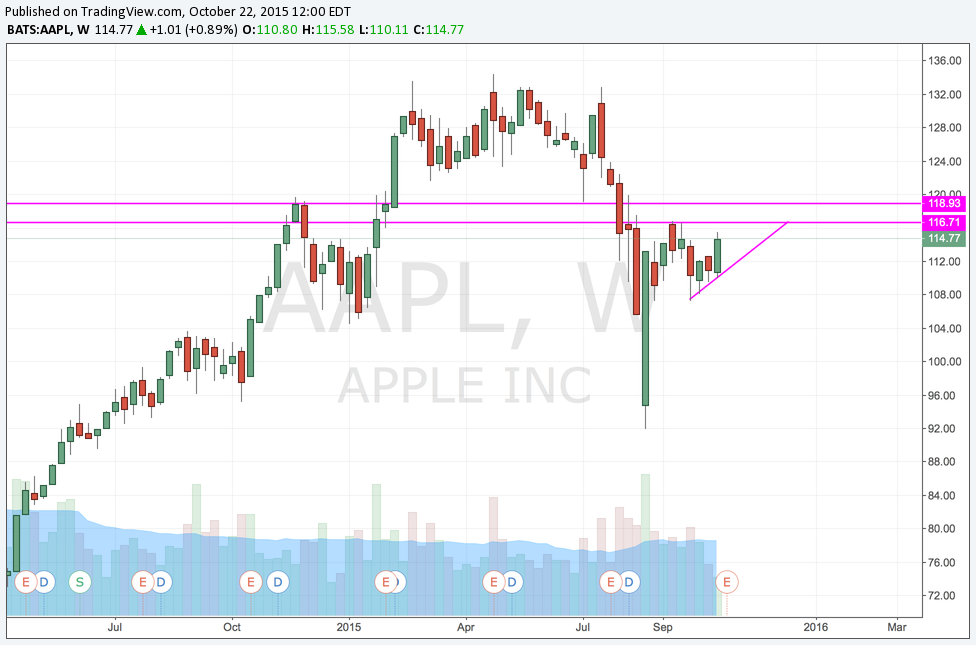 AAPL Flag B:O or HnS.png