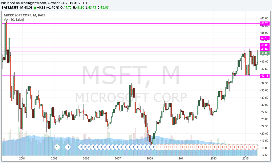 MSFT Monthly