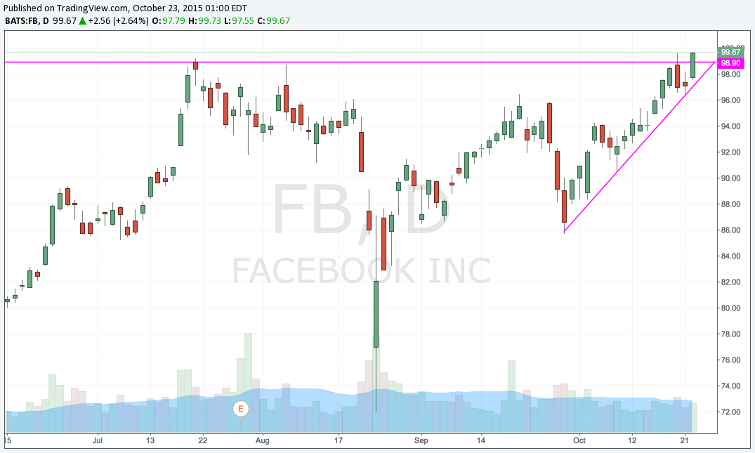 FB Daily Breakout.png
