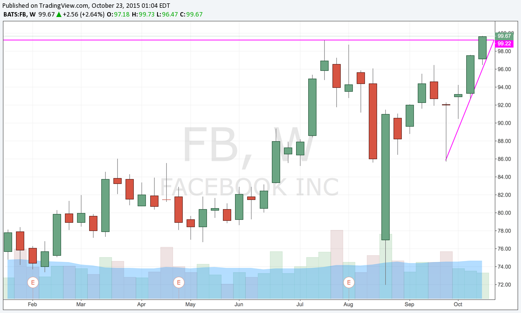 FB Weekly Breakout.png