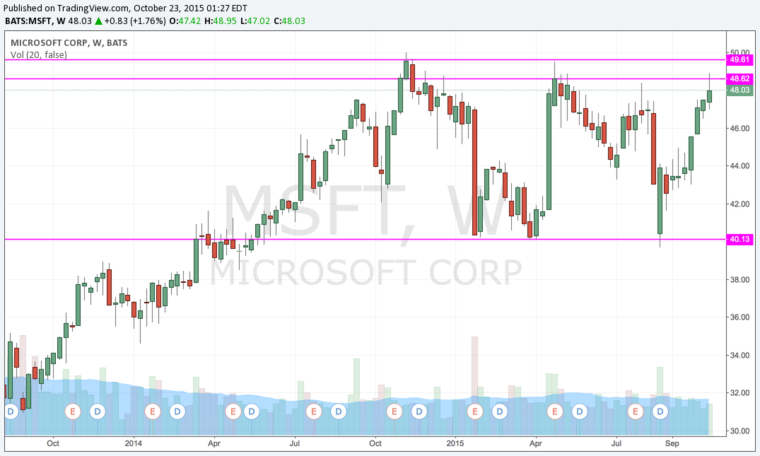 MSFT Weekly Breakout.png