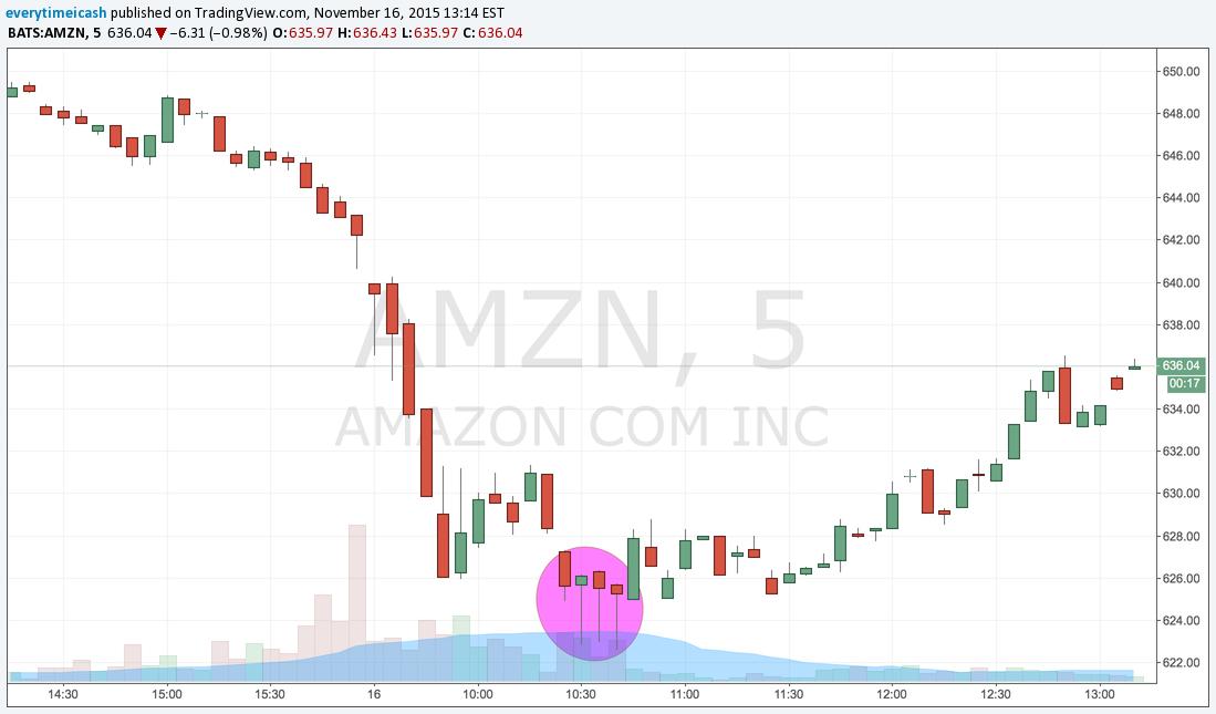 AMZN 5 Min.png