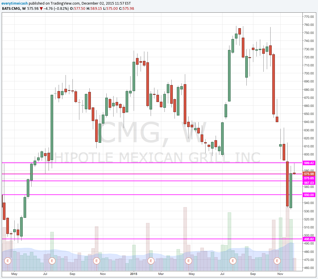 CMG Highlighted with levels on December 2nd