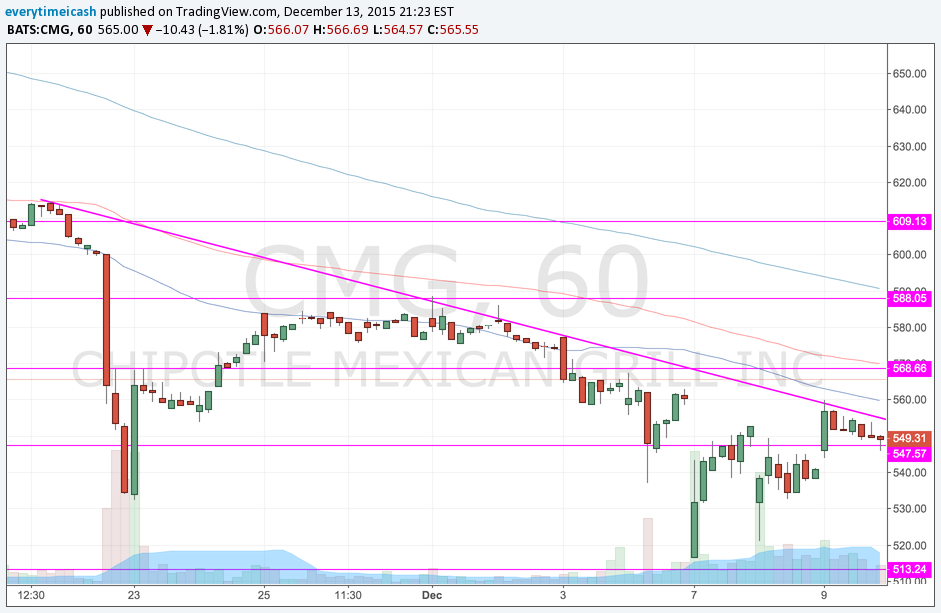 CMG 1 Hour Trend Line