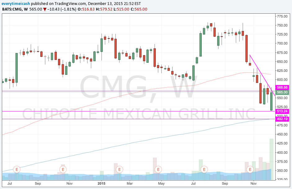 CMG Still in Weekly Downtrend