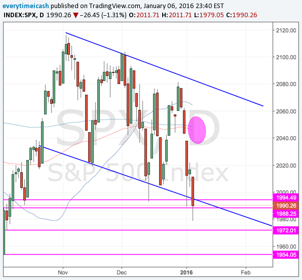 SPX has been in a downtrend on the daily. 1973ish and 1954ish are the next lines int he sand.