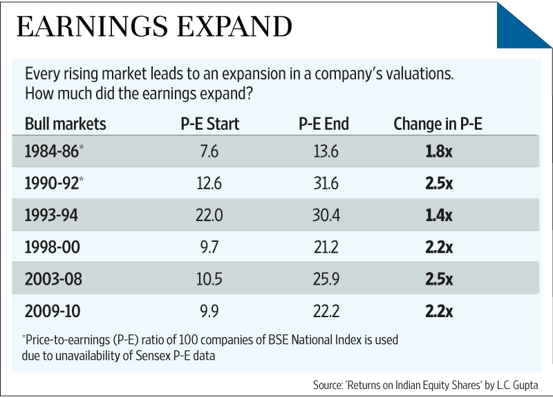 SPY PE Expansion in Bull Markets