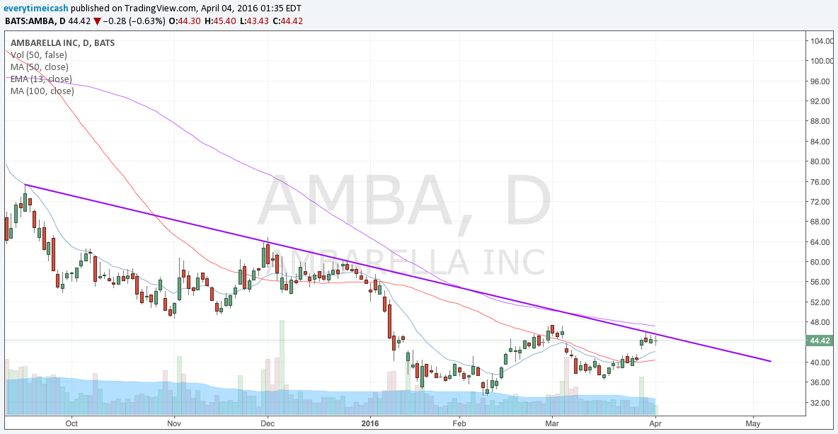 AMBA pressed up against a downtrend that's still in tact. A break above the downtrend and this one will have legs.