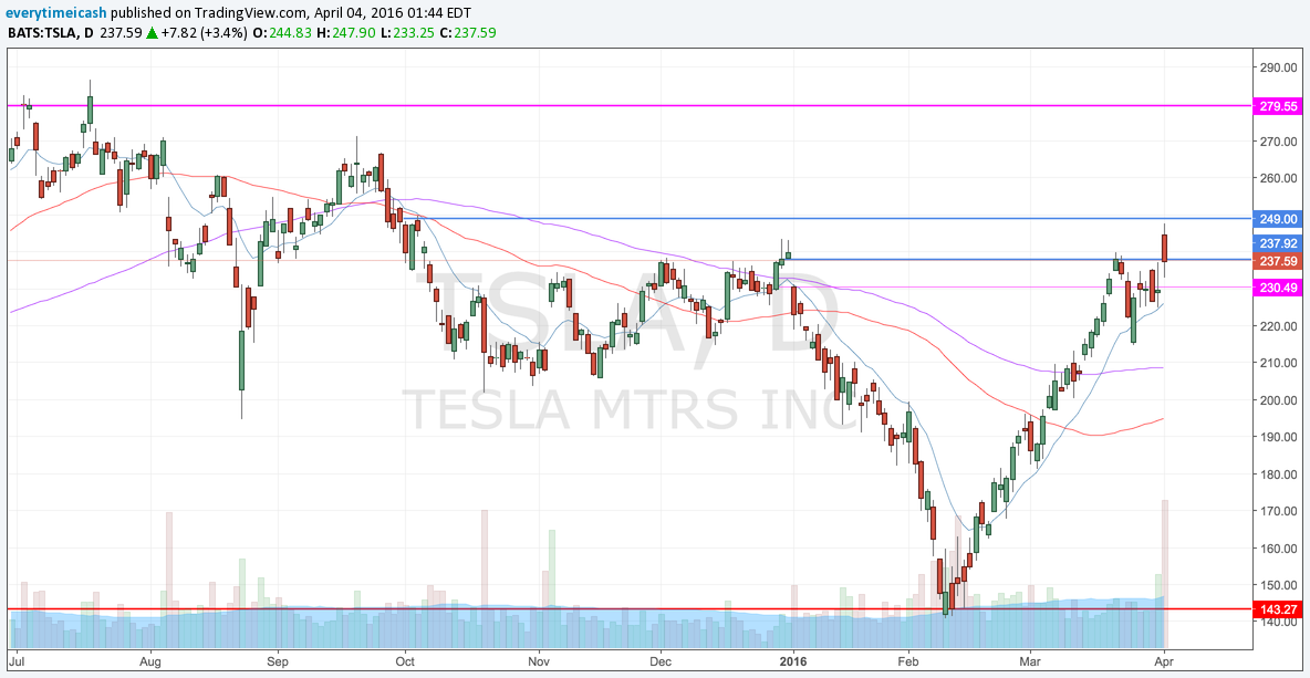 "TSLA Failed but held previous ""support"""