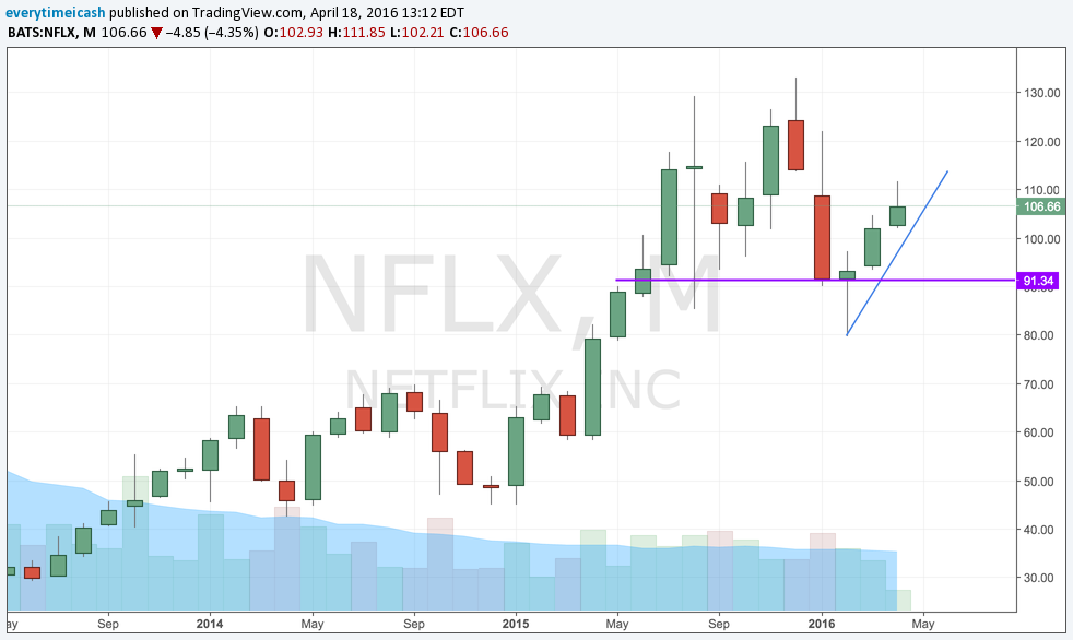 NFLX M.png