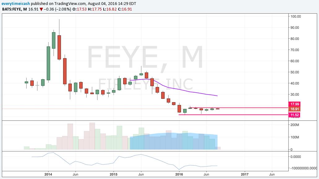 FEYE — Stock Market Earnings Trades — EveryTimeICash