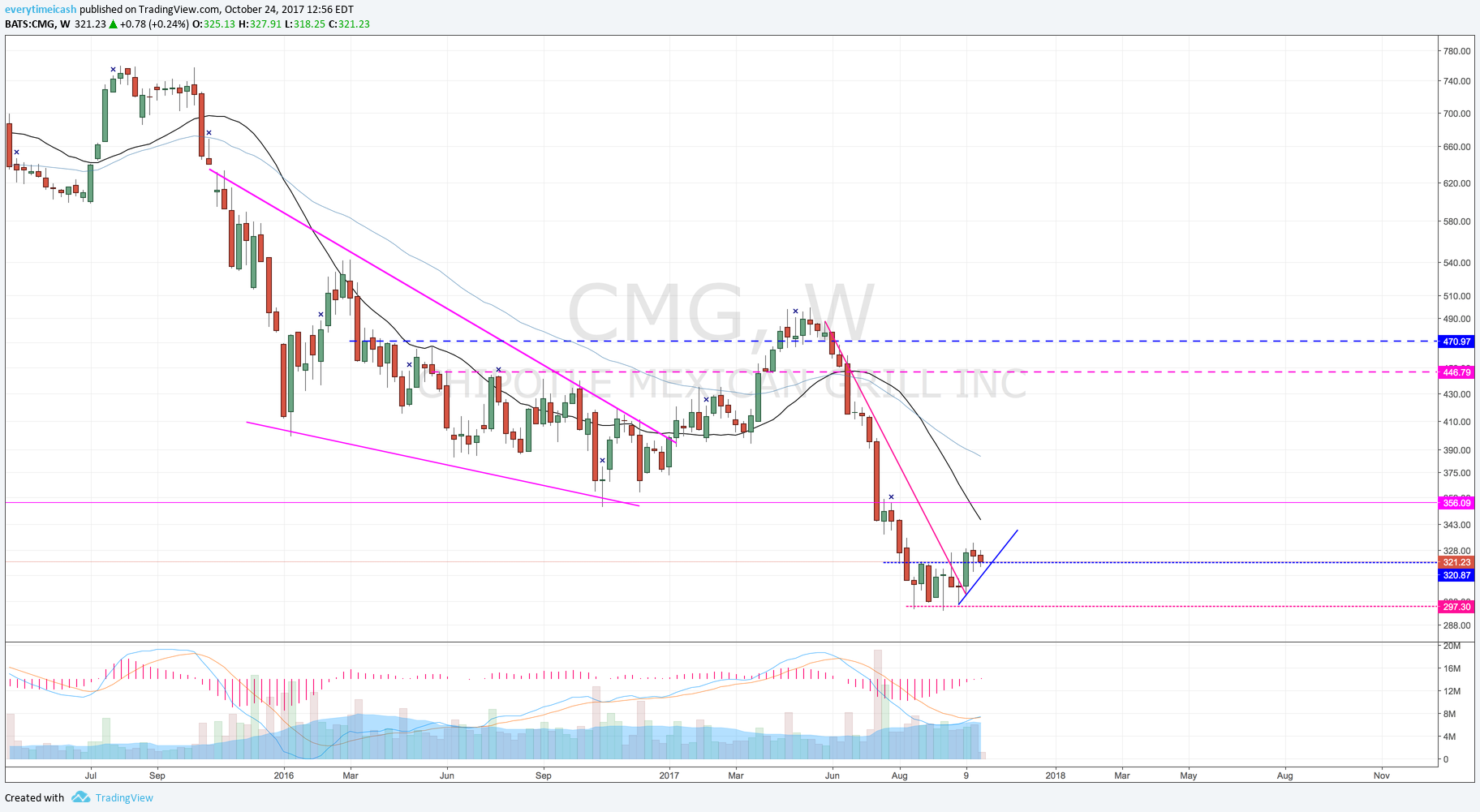 CMG W.png