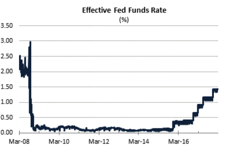 Effective Fed Funds Rate (Courtesy of Briefing)