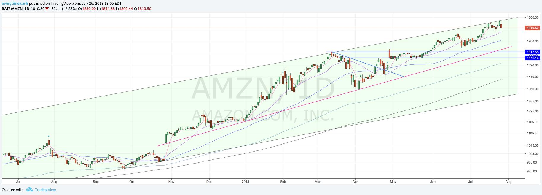 AMZN D2.png