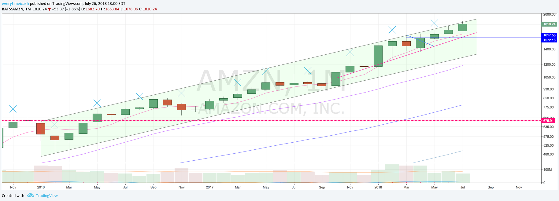 AMZN M.png