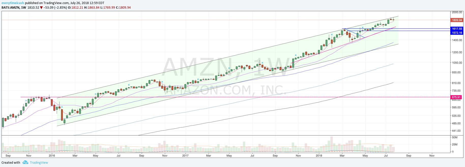 AMZN W.png