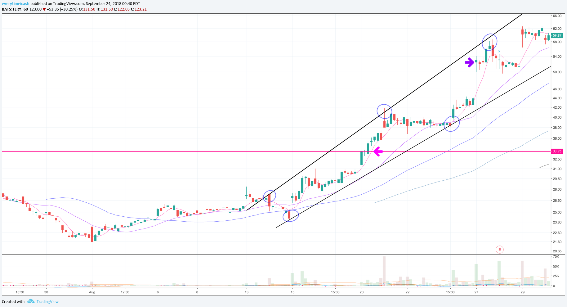 TLRY 45 Target Reached Highlighted by Purple Arrow