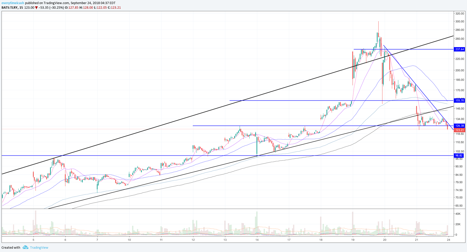 TLRY is now in a downtrend from the breakdown level