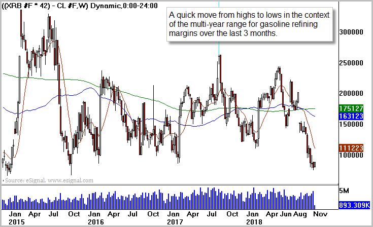 Gasoline/WTI Crude Equal Volume Price Spread
