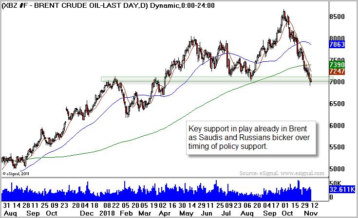 Brent Crude Oil (BNO)
