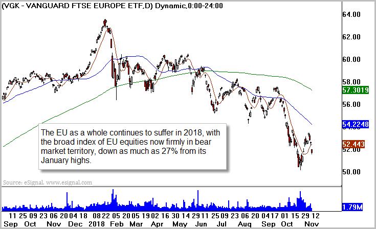 European Equities (VGK)