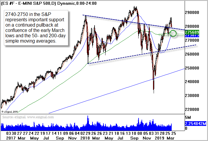 ES Chart Courtesy of Briefing