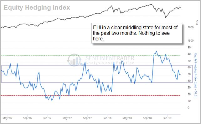 Equity Hedging Index. Source: www.sentimentrader.com