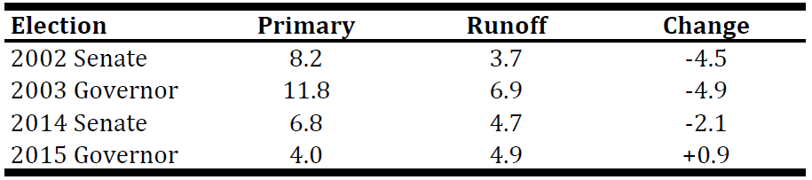 POLLING ERROR TYPICALLY SHRINKS WHEN MOVING FROM THE PRIMARY TO THE RUNOFF IN LOUISIANA . The table includes the four U.S. Senate or gubernatorial races in Louisiana that went to a runoff since 1998. Data are available at  FiveThirtyEight .