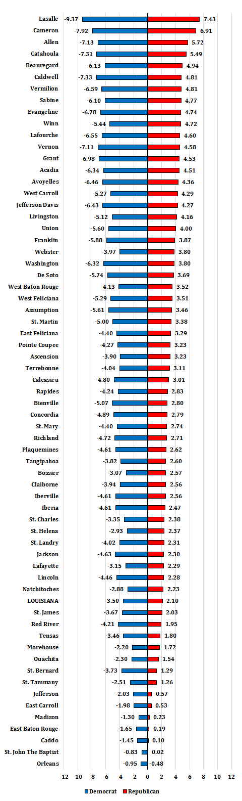 Republican registration increases in all parishes except Orleans.  The graph shows the change in the percent of registered voters in each parish who are registered as Republicans or as Democrats from November 1, 2012 to October 1, 2016. Data are from the  Louisiana Secretary of State .
