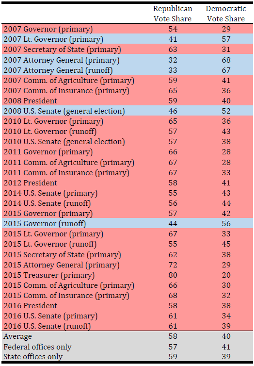 The 2016 runoff was an average result for Louisiana. Averages are for all statewide elections involving at least one Democrat and at least one Republican over a ten year period.