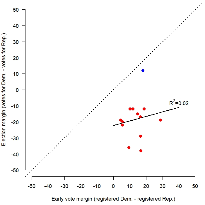 Margin between party registration in early votes do not predict margins between candidates in final tally.