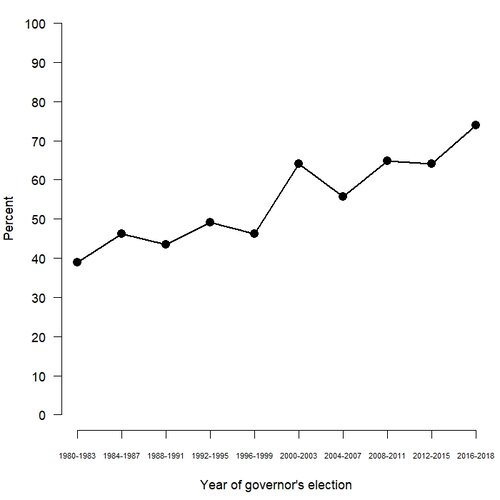 The share of governor elections won by the same party that carried the state in the most recent presidential election.
