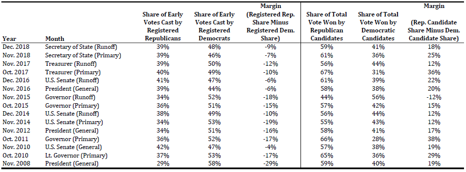 The share of early votes cast by registered Democrats and registered Republicans for each statewide election since 2008 as well as the share of the total votes that went to Democratic and Republican candidates.