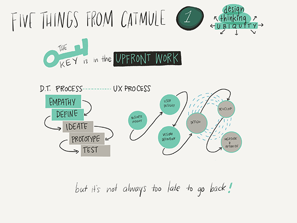 What is important to know about Design Thinking