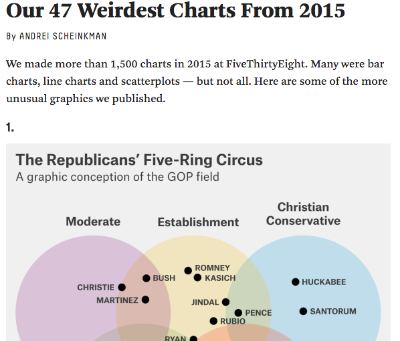 3. FiveThirtyEight  Our 47 Weirdest Charts from 2015