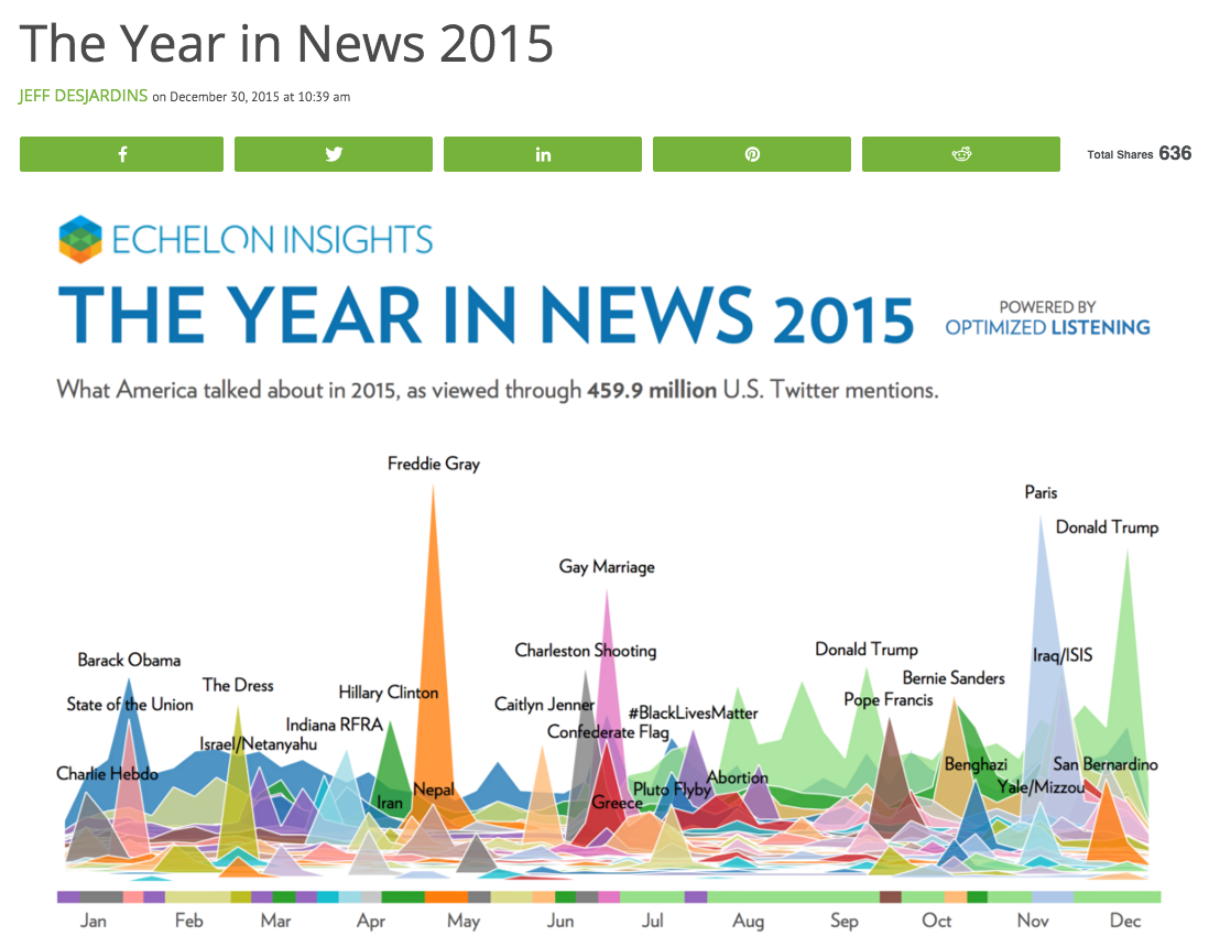 4. Visual Capitalist  The Year in News 2015