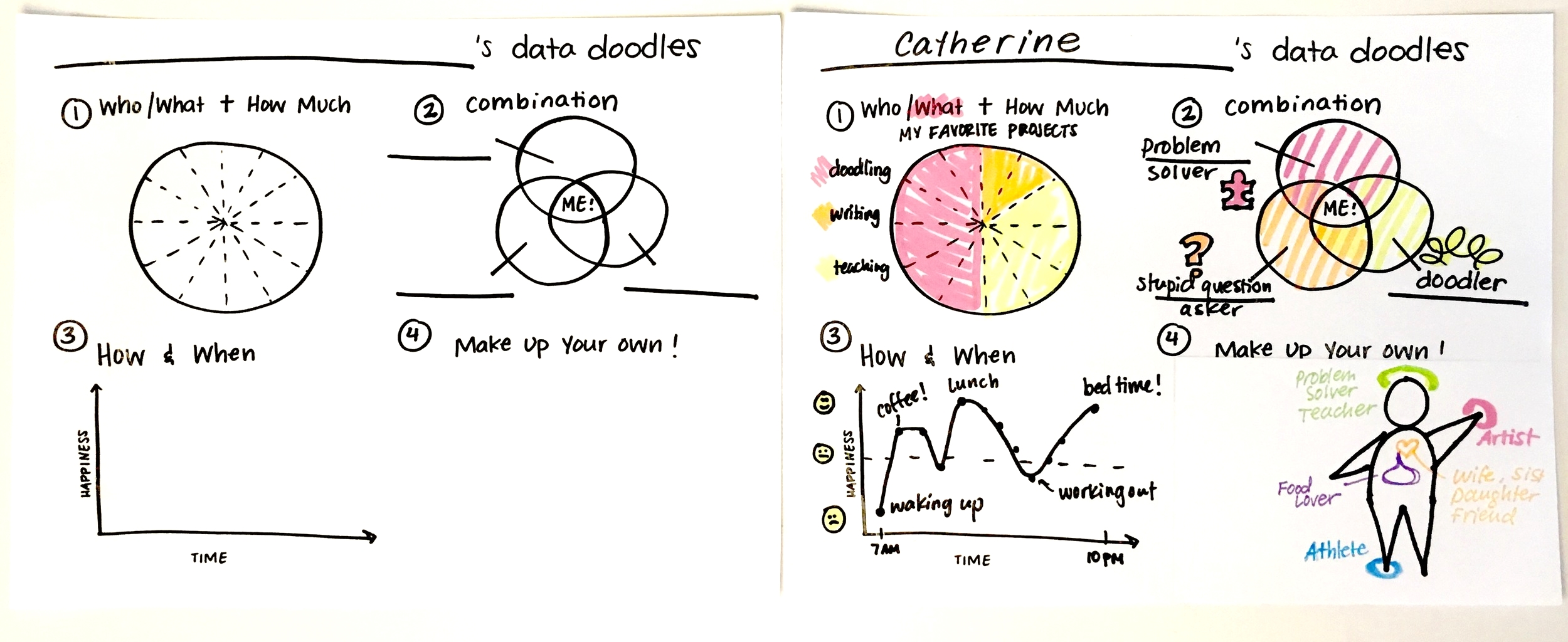 A blank and example data doodle worksheet for scholars to fill out