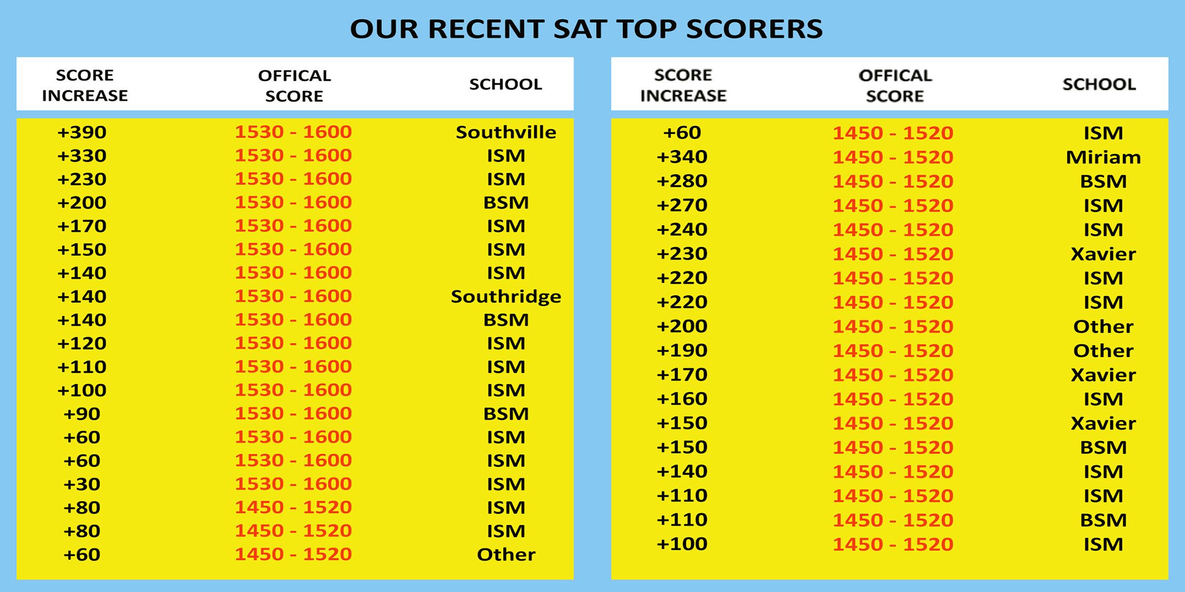 SAT Score Increase Table 200dpi.jpg
